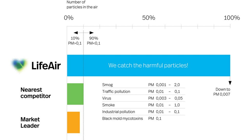 Do Air Purifiers Really Work For Pollen Lifeair