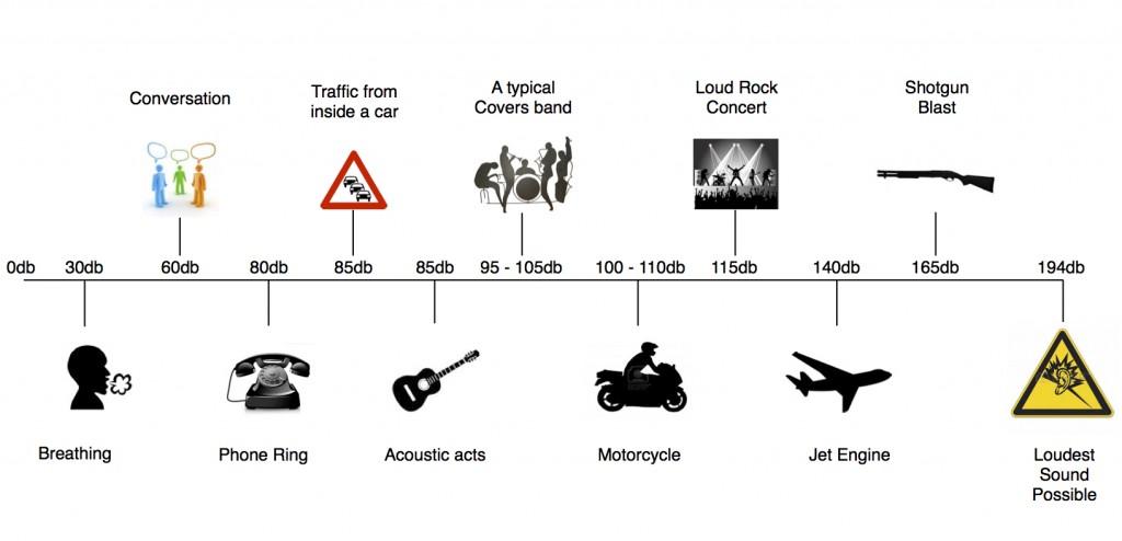 sound levels chart